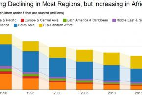 Chart: Stunting Declining in Most Regions, but Increasing in Africa