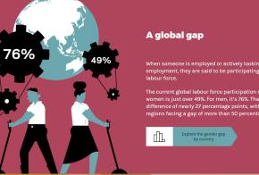 The Gender Gap in Employment: What's Holding Women Back?