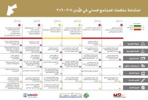 CSOs Sustainability in Jordan 2011 - 2016